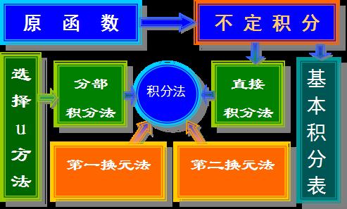 【河北成考】专升本数学1--一元函数积分学知识点睛(不定积分)