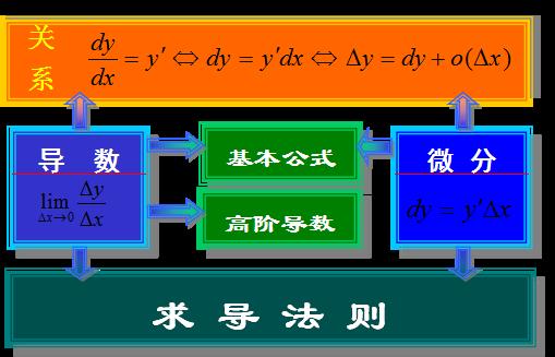 【河北成考专升本】数学1--微分知识点睛(导数与微分)